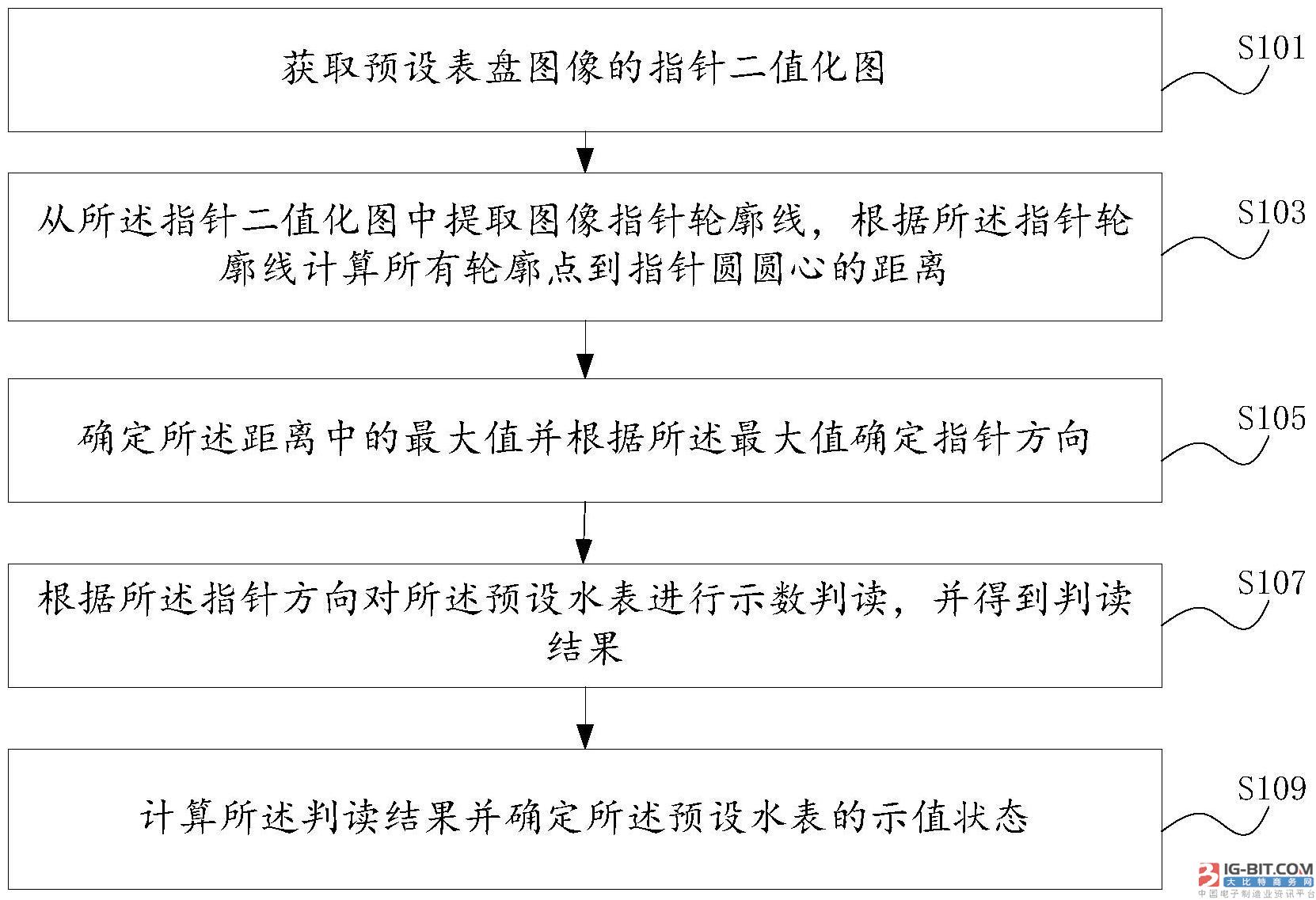 【仪表专利】基于图像处理的水表检定方法和装置