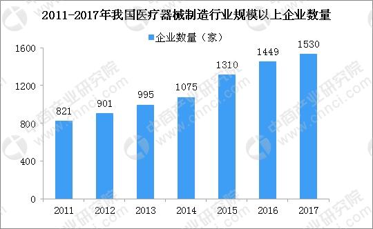 中国医疗器械政策分析