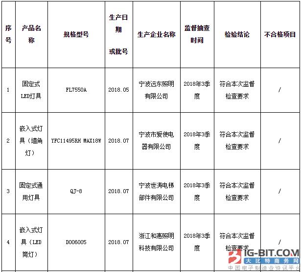 宁波市质监局抽查10批次灯具产品 不合格1批次