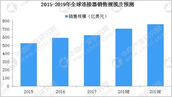 一文看懂全球及中国连接器行业发展现状及竞争格局(附图表)