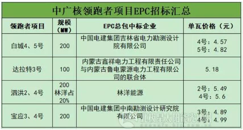 单晶狂欢 逆变器花落5大巨头 EPC价格连创新低