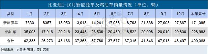 比亚迪新能源车前10月累计销量超17万辆
