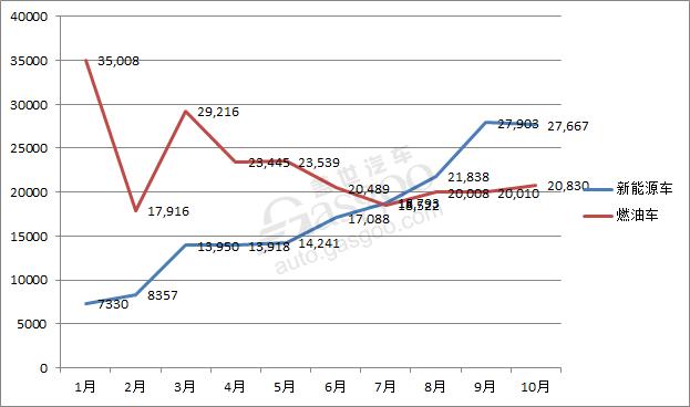 比亚迪前10月累计销售新能源车超17万辆