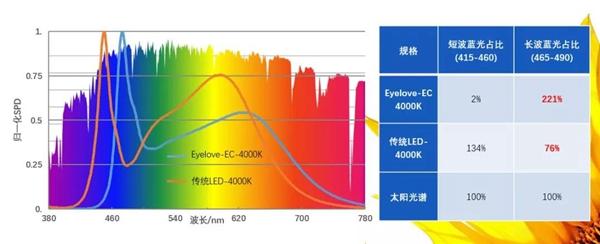 短波蓝光危害大,LED产业该如何应对?