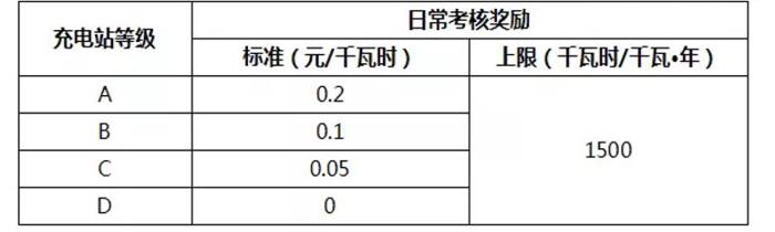 提升充电桩运营效率,看北京如何解决充电运营商信息化能力