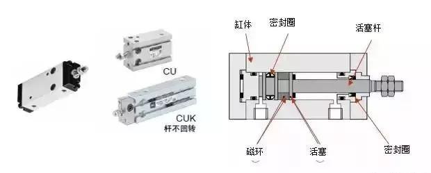 工业机器人常用气缸组成与原理