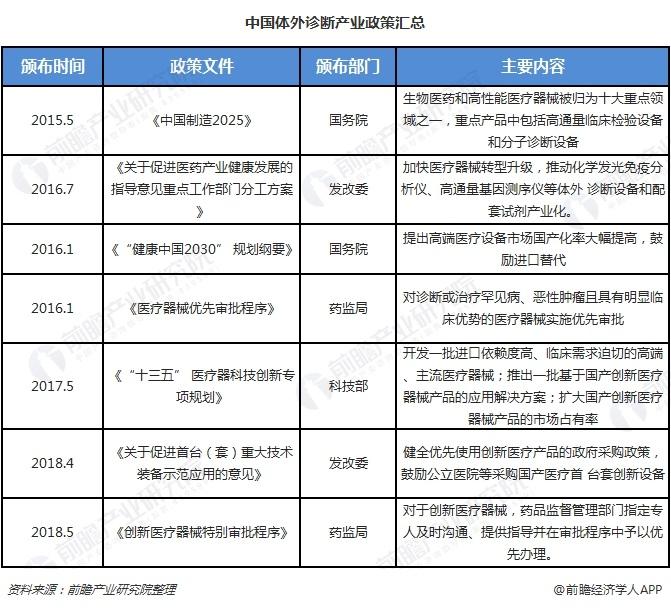 中国体外诊断行业前景广阔 产业政策助力国产替代