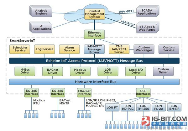 IoT云服务连接性的方式