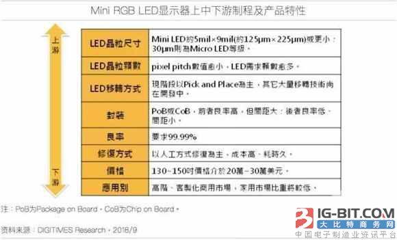 Mini RGB LED显示器基础良率等课题仍待解