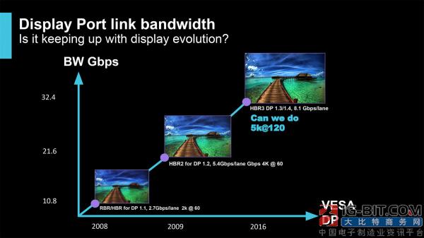 HDMI与DisplayPort相争   TYPE C和HDBaseT得利