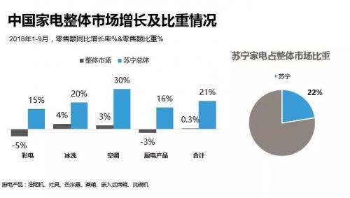双十一权威数据:前三季度家电市场份额苏宁22%居首位