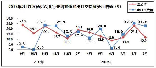 前三季度通信设备制造业出口交货值同比增长14.3%