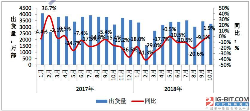 工信部:前十月国内手机市场出货量3.43亿部,同比降15%