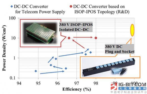 用于下一代数据中心的基于GaN LLC转换器的非接触式直流连接器