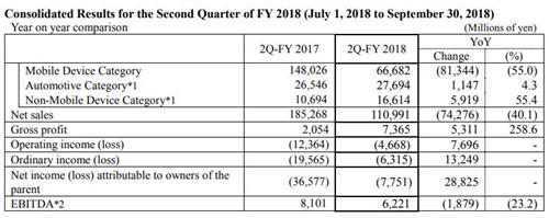日本显示器连续第六季度录得亏损 下调全年业绩预测