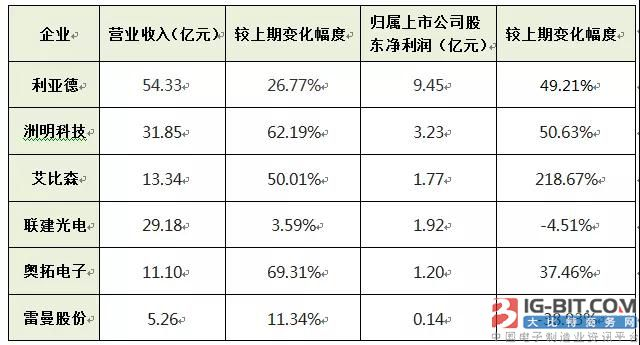 六大上市LED屏企前三季业绩大PK,净赚约17.1亿元