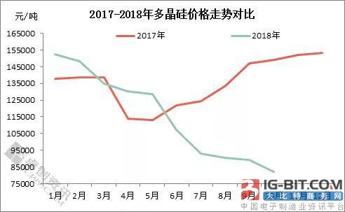 政策导向下光伏产业失衡 2018年多晶硅走势步履维艰