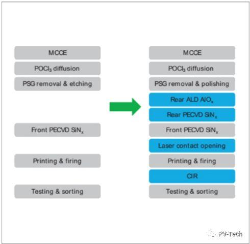 多晶硅PERC太阳能电池和组件的LID控制解决方案
