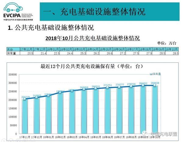 2018年10月电动汽车充电桩市场分析:公共充电桩环比减少14台
