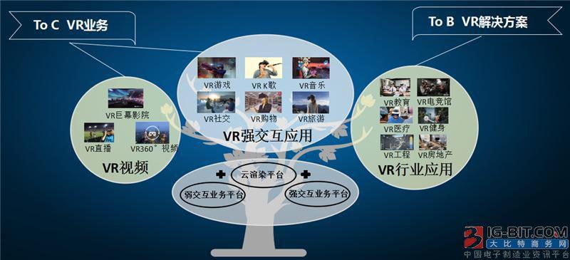 联通王彬:VR仍缺乏杀手级应用场景,运营商可从两方面切入
