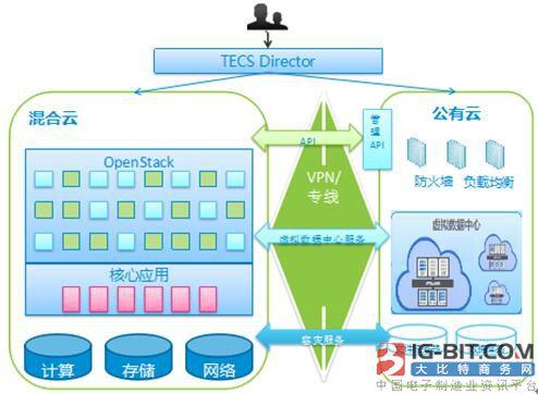 中兴通讯混合云解决方案,满足5G多元业务需求