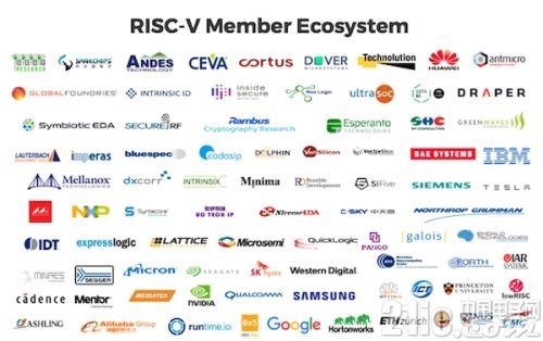 Risc-v Member