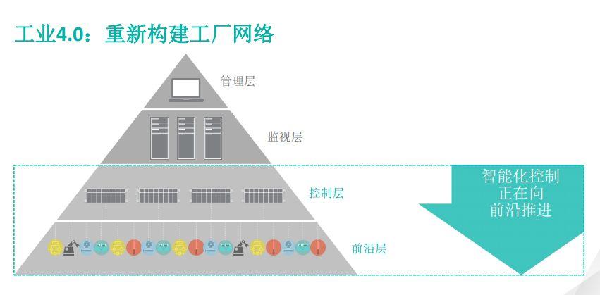 应对工业智能化  模拟IC大厂出新招