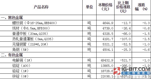 仪表原材料价格变动情况(11月1日-10日)