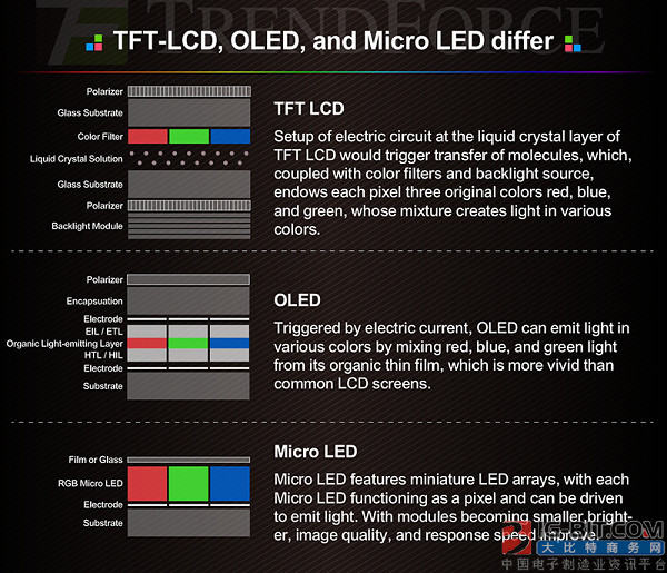 苹果都用不起!Micro LED普及之路到底还有多远?