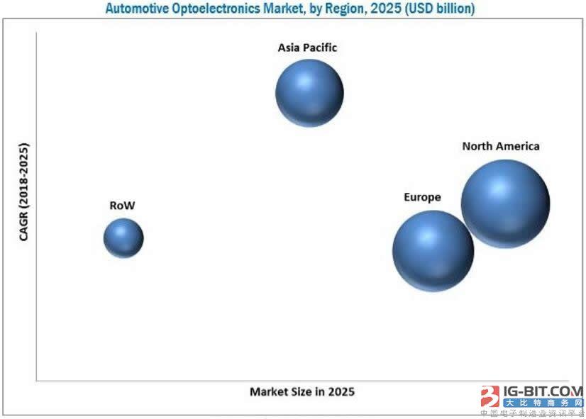 2025年汽车光电市场规模有望达98亿美元
