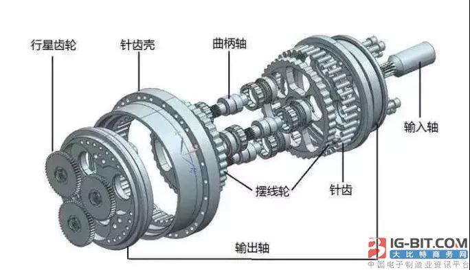 RV减速器和谐波减速器的原理和优劣势