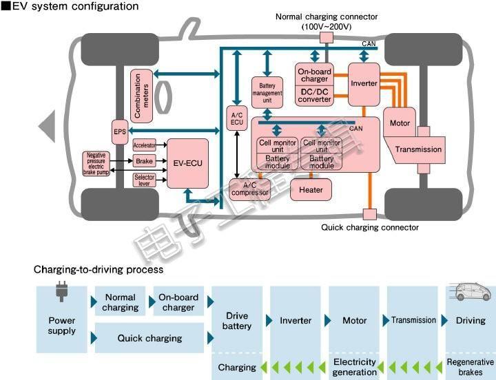 了解电动车系统中的隔离应用