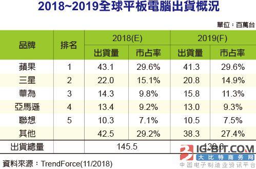 平板电脑成长趋缓2018年出货量衰退4.3%