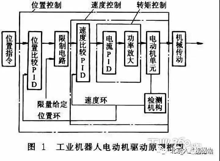 工业机器人常用电机驱动系统的分类与要求