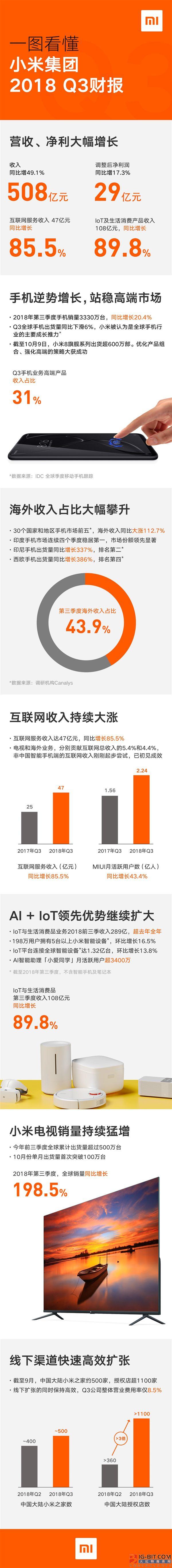 小米2018第三季度收入508亿元:海外猛增112.7%