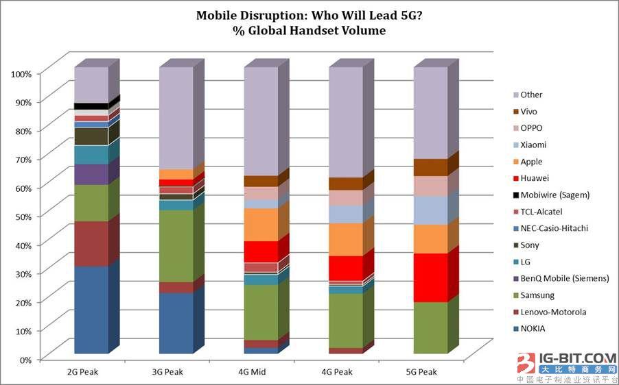 SA:5G的到来会使智能手机市场重新洗牌吗?