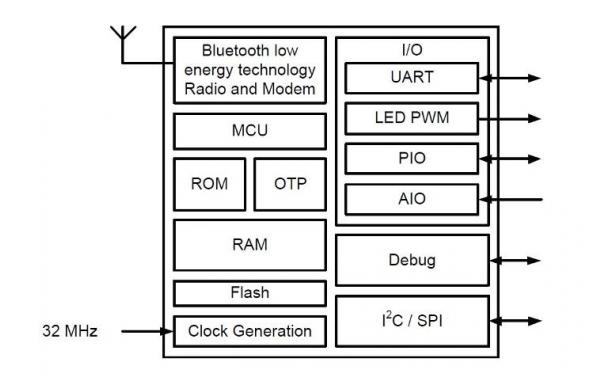 大联大诠鼎集团推出基于QUALCOMM CSRB31024的汽车无钥匙进入解决方案