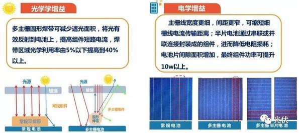 多主栅组件增益效果研究 结合半片技术最高可提升20W功率