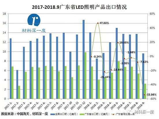数据丨2018年前三季度广东省LED产品出口情况