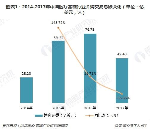 2018年中国医疗器械行业并购分析 海外并购交易遇冷