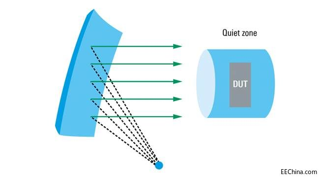 罗德与施瓦茨展示了用于5G设备辐射测量的黄金标准测试解决方案