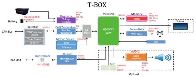 大联大诠鼎集团推出基于NEOWAY技术的T-Box解决方案