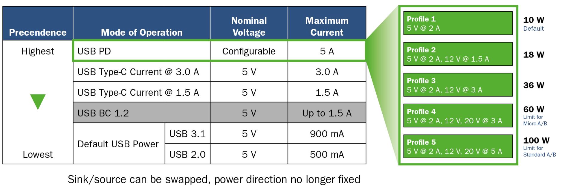 将USB PD的特性引入移动电源设计