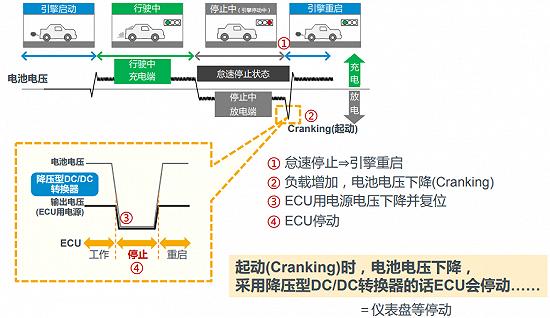 提升汽车ECU供电安全,需要全新设计的升降压芯片组