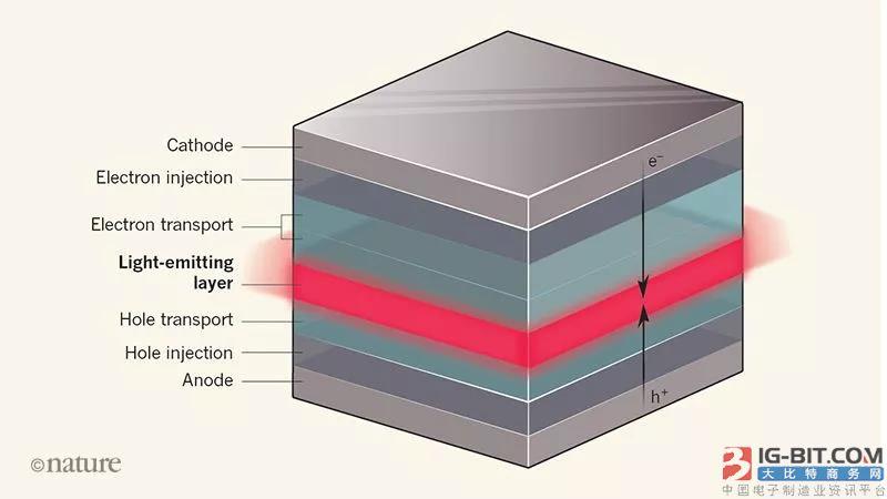 自由基OLED研究现新进展,发光效率大大提高