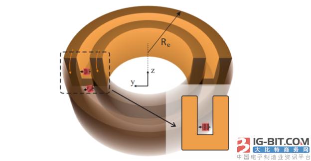 """科学家设计出首个""""磁场二极体"""" 有望提升基于磁场的无线供电效率"""