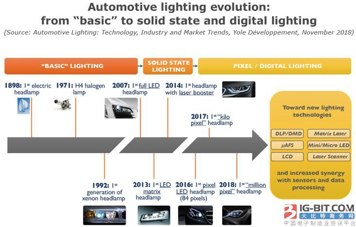 一文看懂2018汽车照明技术、产业及市场趋势
