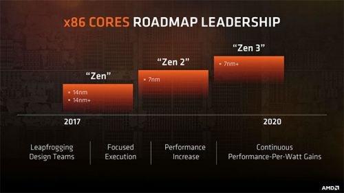 AMD CTO:摩尔定律正在放缓,处理器性能提升越来越困难!