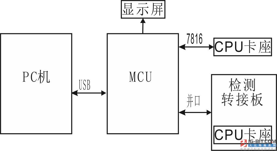 【仪表专利】便携式智能电表充值故障检测系统