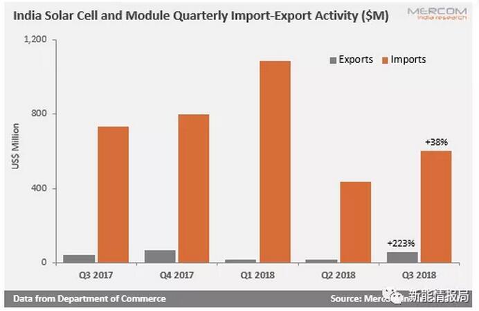 印度第三季度从我国大陆进口光伏产品接近84.5%
